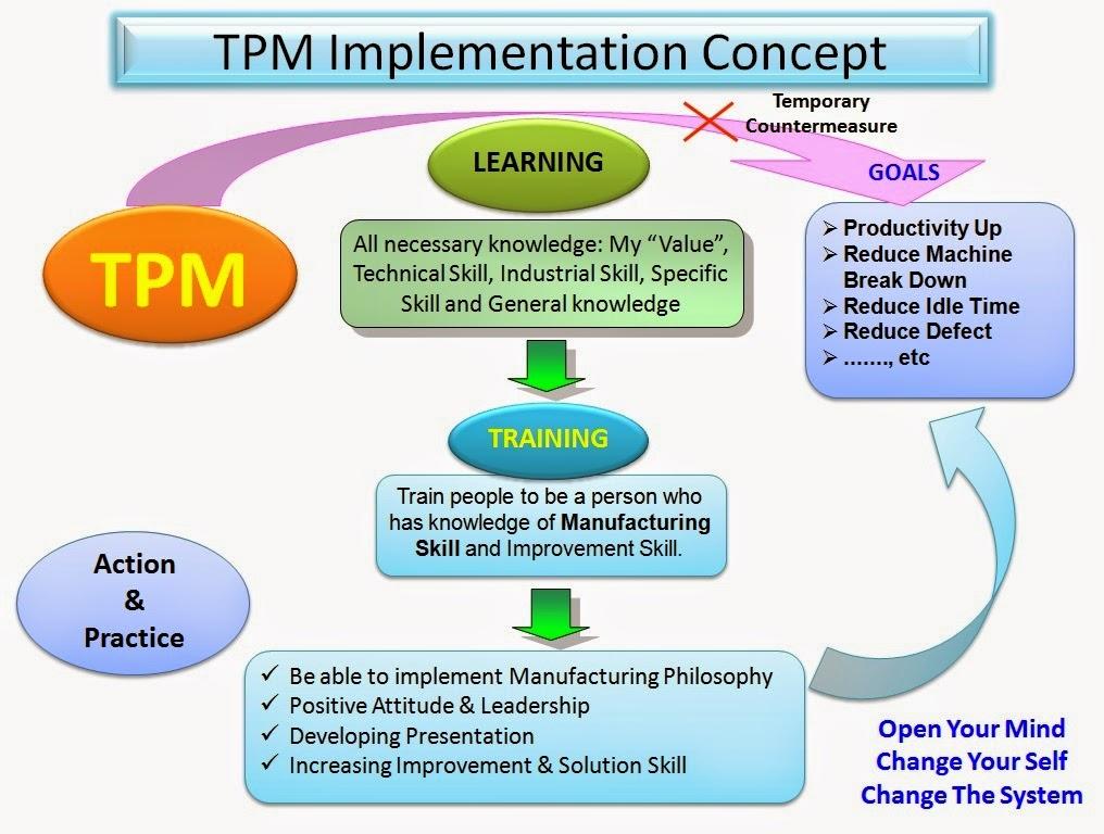pelatihan praktek TPM