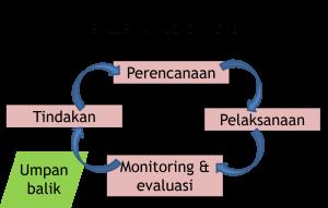 training Monitoring dan Evaluasi (M & E atau Monev ),pelatihan Monitoring dan Evaluasi (M & E atau Monev ),training Monitoring dan Evaluasi (M & E atau Monev ) Batam,training Monitoring dan Evaluasi (M & E atau Monev ) Bandung,training Monitoring dan Evaluasi (M & E atau Monev ) Jakarta,training Monitoring dan Evaluasi (M & E atau Monev ) Jogja,training Monitoring dan Evaluasi (M & E atau Monev ) Malang,training Monitoring dan Evaluasi (M & E atau Monev ) Surabaya,training Monitoring dan Evaluasi (M & E atau Monev ) Bali,training Monitoring dan Evaluasi (M & E atau Monev ) Lombok,pelatihan Monitoring dan Evaluasi (M & E atau Monev ) Batam,pelatihan Monitoring dan Evaluasi (M & E atau Monev ) Bandung,pelatihan Monitoring dan Evaluasi (M & E atau Monev ) Jakarta,pelatihan Monitoring dan Evaluasi (M & E atau Monev ) Jogja,pelatihan Monitoring dan Evaluasi (M & E atau Monev ) Malang,pelatihan Monitoring dan Evaluasi (M & E atau Monev ) Surabaya,pelatihan Monitoring dan Evaluasi (M & E atau Monev ) Bali,pelatihan Monitoring dan Evaluasi (M & E atau Monev ) Lombok